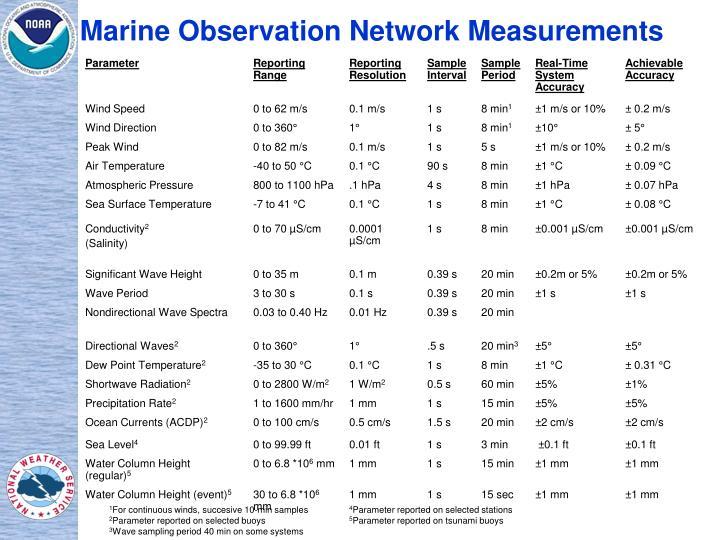 Marine Observation Network Measurements