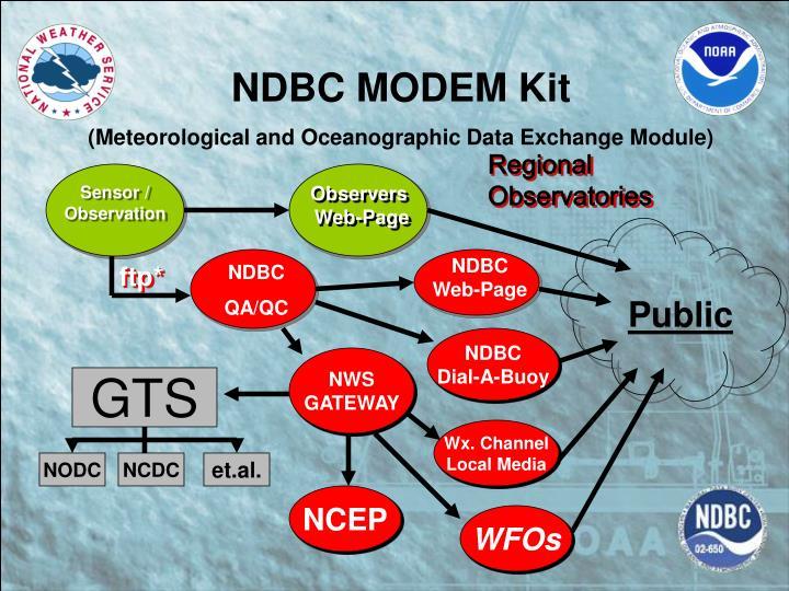 NDBC MODEM Kit