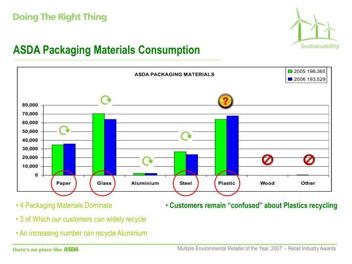 ASDA Packaging Materials Consumption