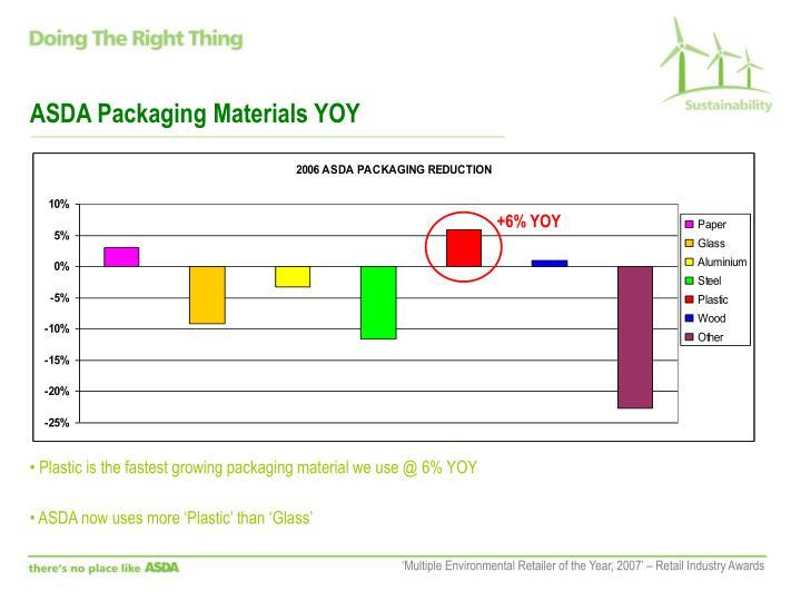ASDA Packaging Materials YOY