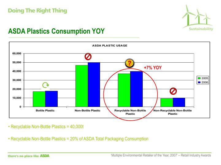ASDA Plastics Consumption YOY