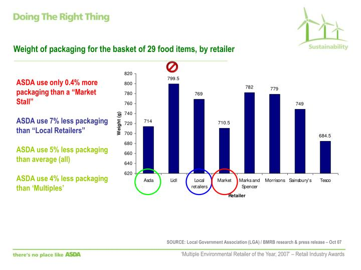Weight of packaging for the basket of 29 food items, by retailer