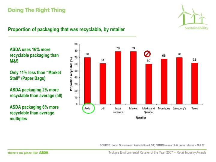 Proportion of packaging that was recyclable, by retailer