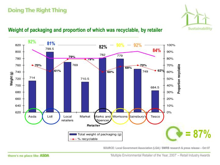 Weight of packaging and proportion of which was recyclable, by retailer