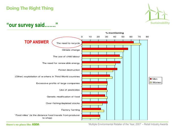 """""""our survey said……."""""""