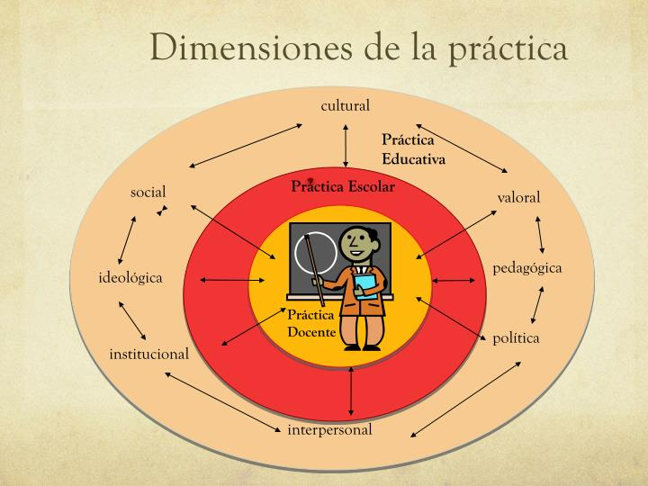 Dimensiones de la práctica