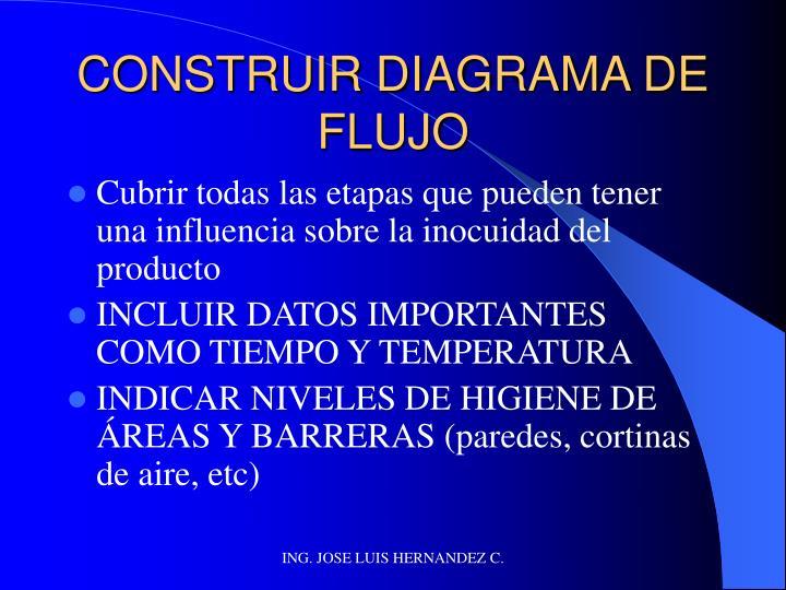 CONSTRUIR DIAGRAMA DE FLUJO
