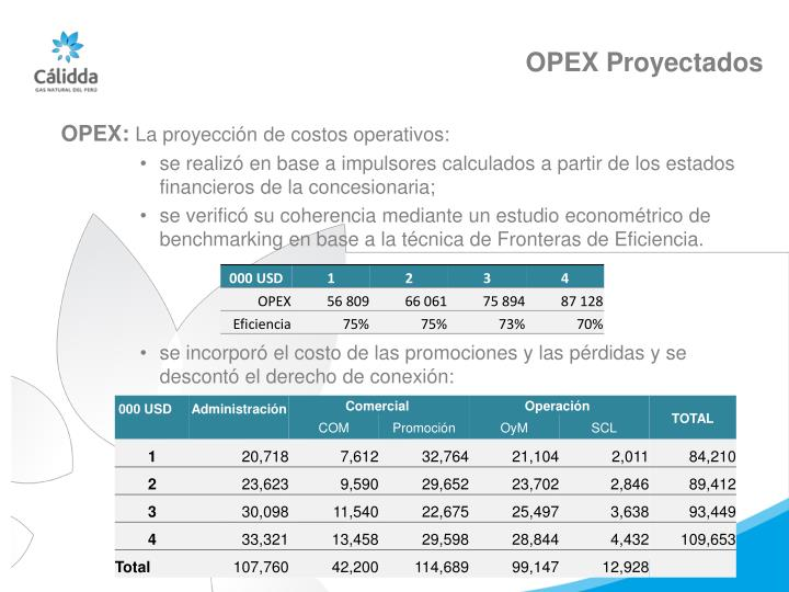 OPEX Proyectados