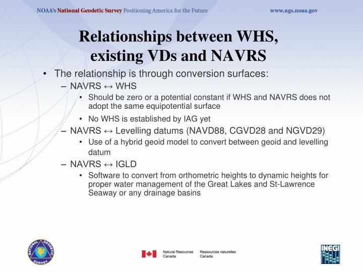 Relationships between WHS,