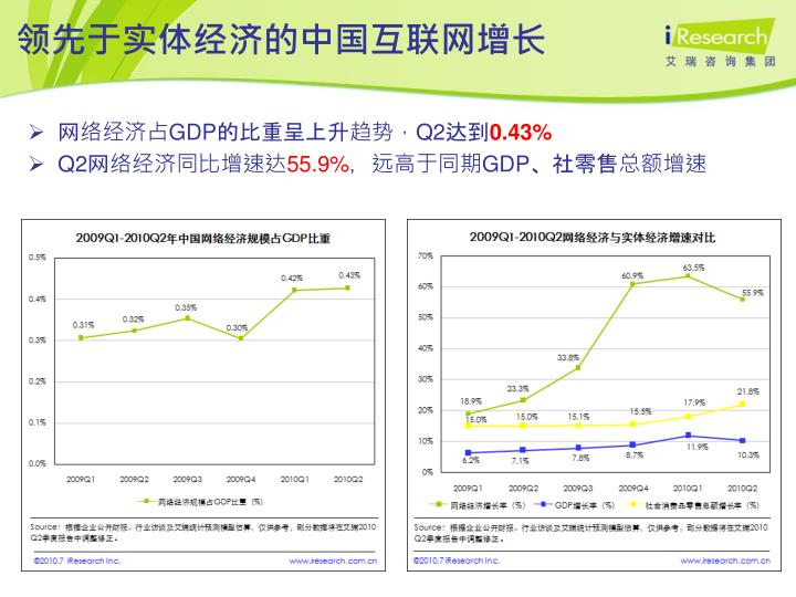 领先于实体经济的中国互联网增长