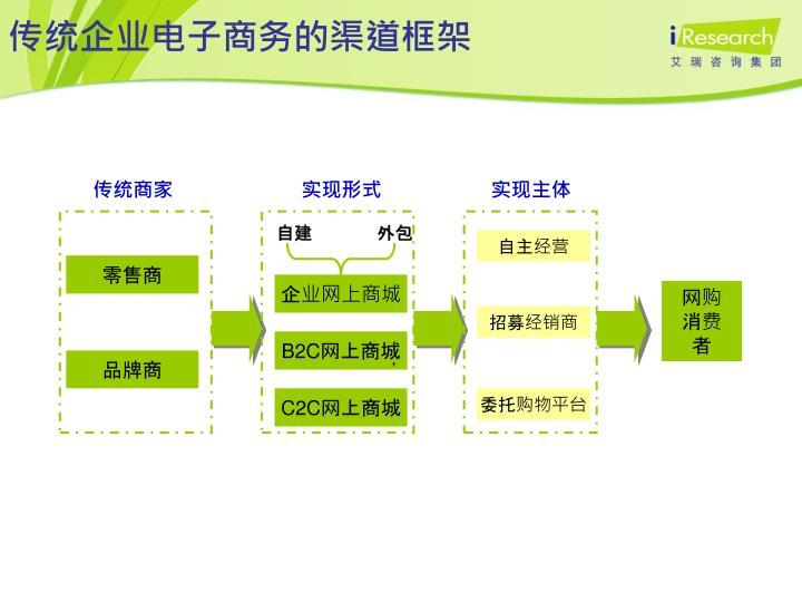 传统企业电子商务的渠道框架