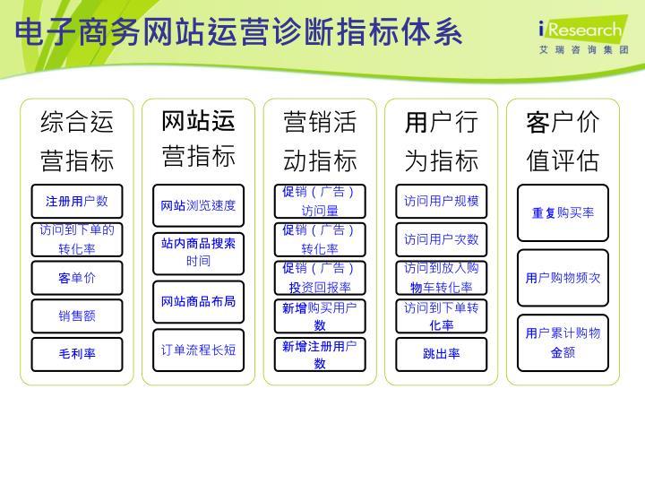 电子商务网站运营诊断指标体系