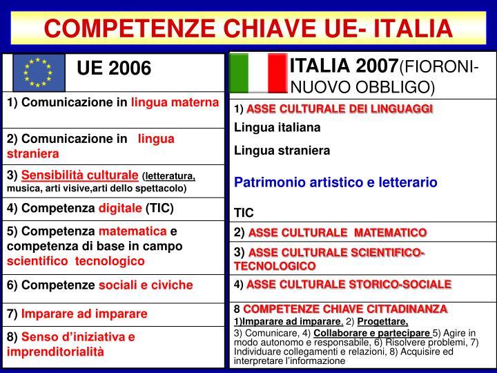 COMPETENZE CHIAVE UE- ITALIA