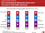 all conventional networks have lost ground to specialty services