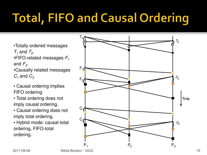 Total, FIFO and Causal Ordering