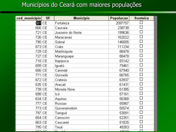 Municípios do Ceará com maiores populações