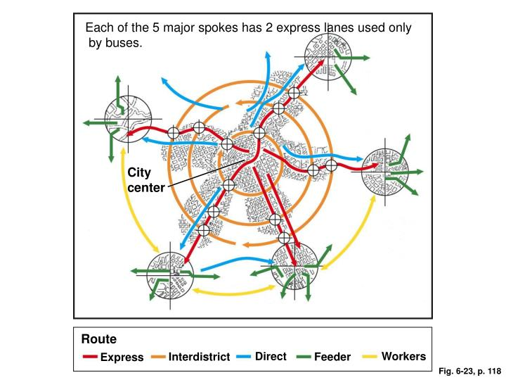 Each of the 5 major spokes has 2 express lanes used only
