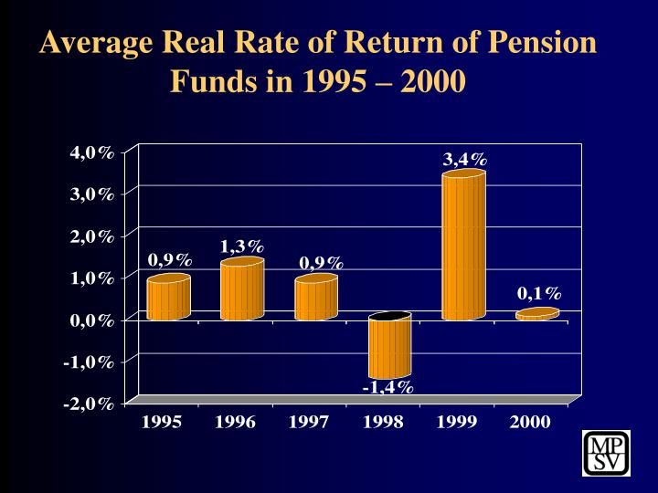 Average Real Rate of Return of Pension Funds in 1995 – 2000