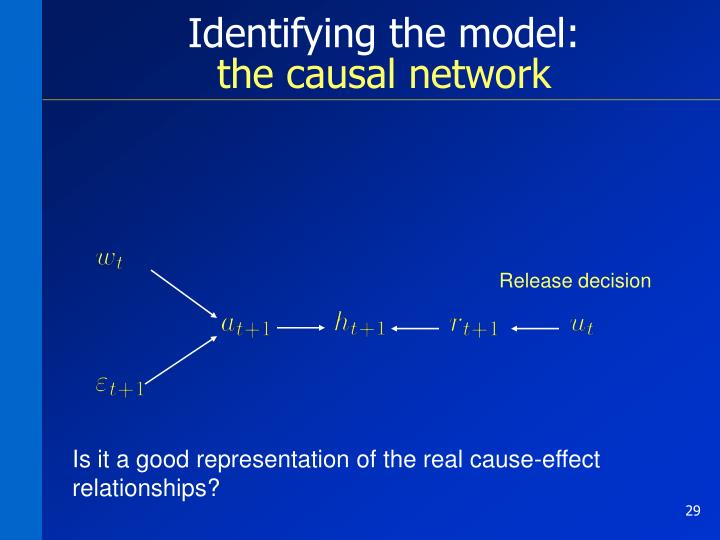 Identifying the model: