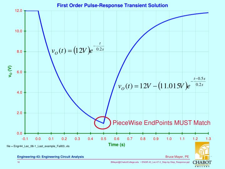 PieceWise EndPoints MUST Match