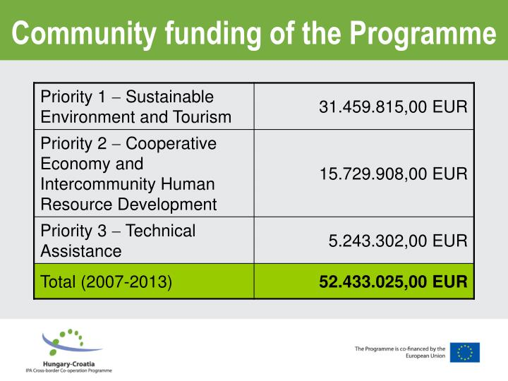 Community funding of the programme