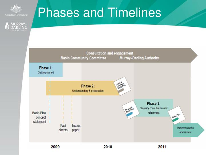 Phases and Timelines