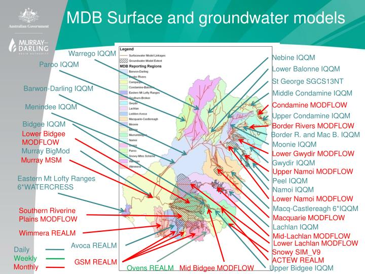 MDB Surface and groundwater