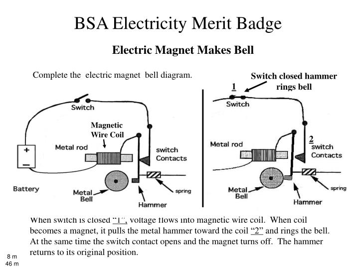 Electric Magnet Makes Bell