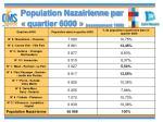 population nazairienne par quartier 6000 recensement 1999