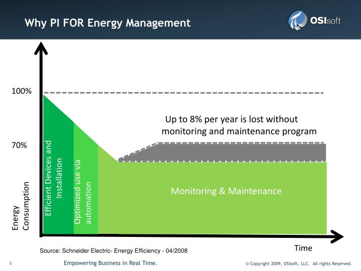 Why PI FOR Energy Management