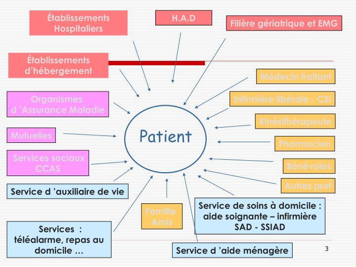 Établissements Hospitaliers