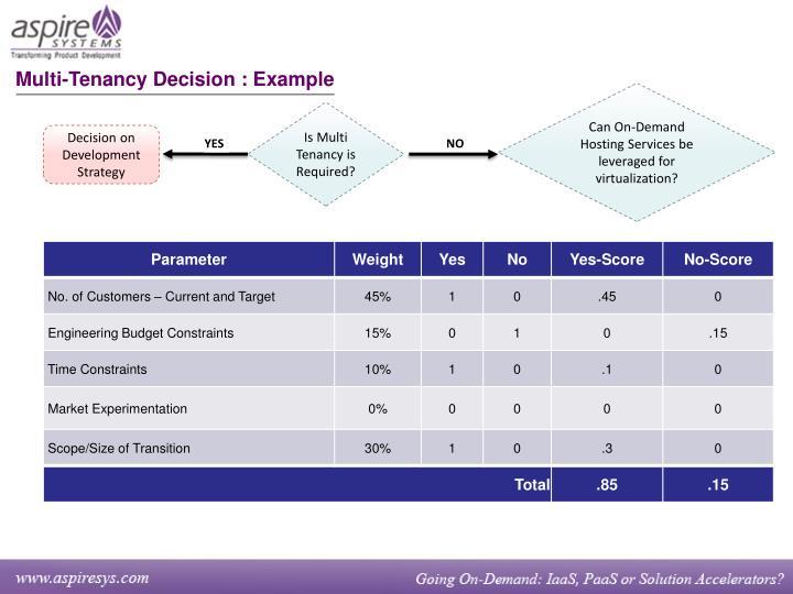 Multi-Tenancy Decision : Example