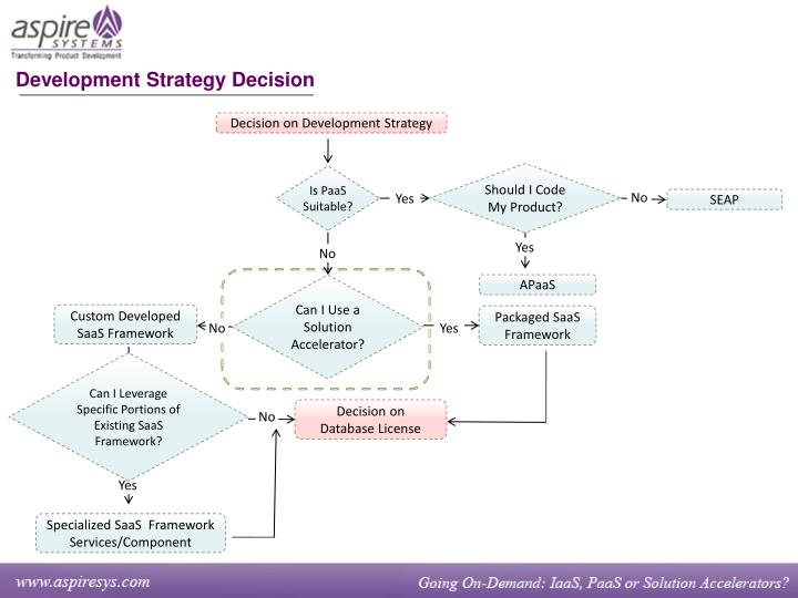 Decision on Development Strategy