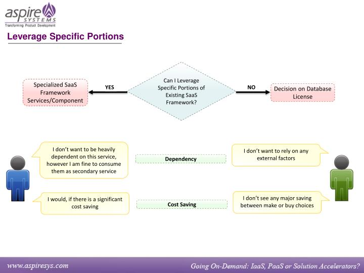 Leverage Specific Portions
