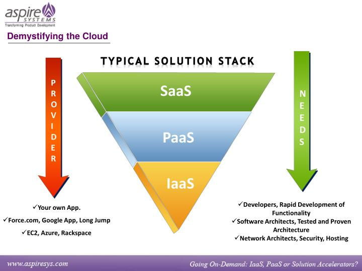 Demystifying the Cloud