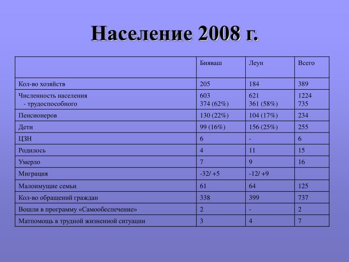 Население 2008 г.