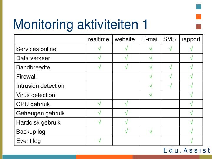 Monitoring aktiviteiten 1