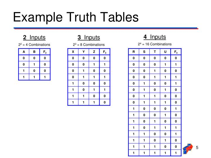 Example Truth Tables