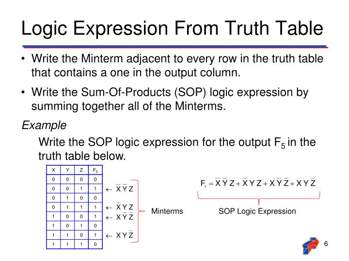 Logic Expression From Truth Table