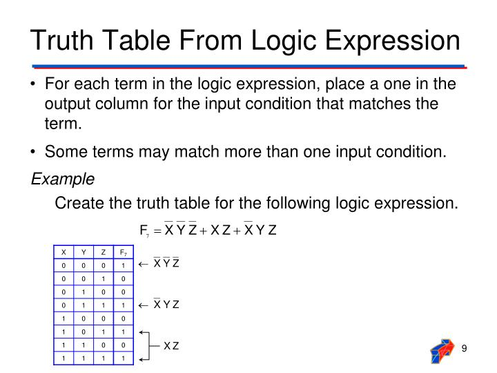 Truth Table From Logic Expression