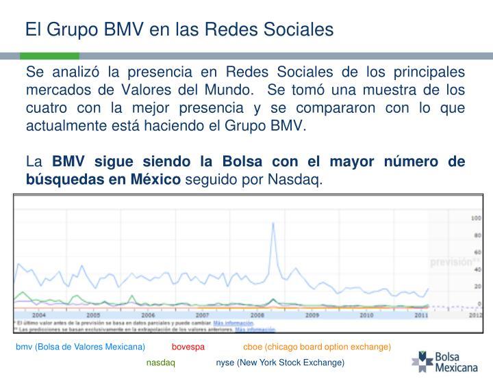El Grupo BMV en las Redes Sociales