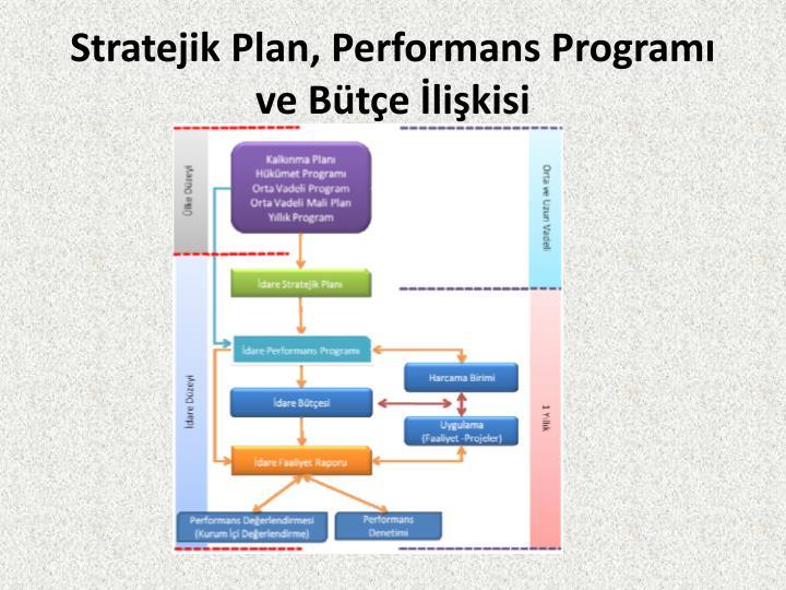Stratejik Plan, Performans Programı ve Bütçe İlişkisi