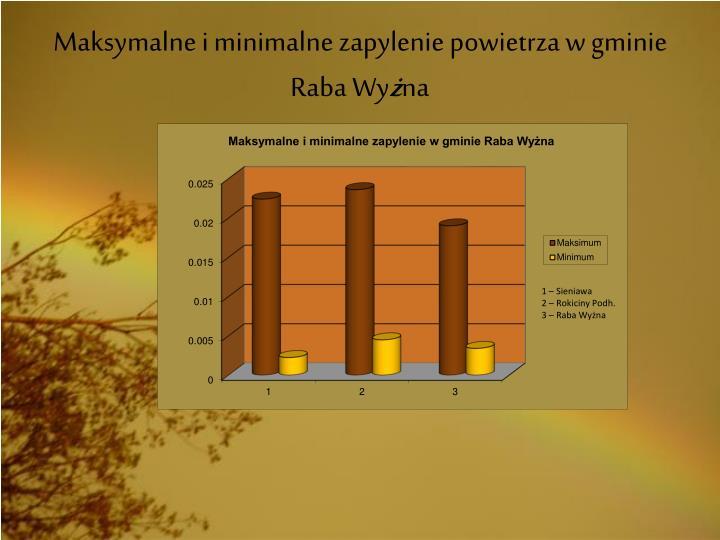 Maksymalne i minimalne zapylenie powietrza w gminie Raba Wy