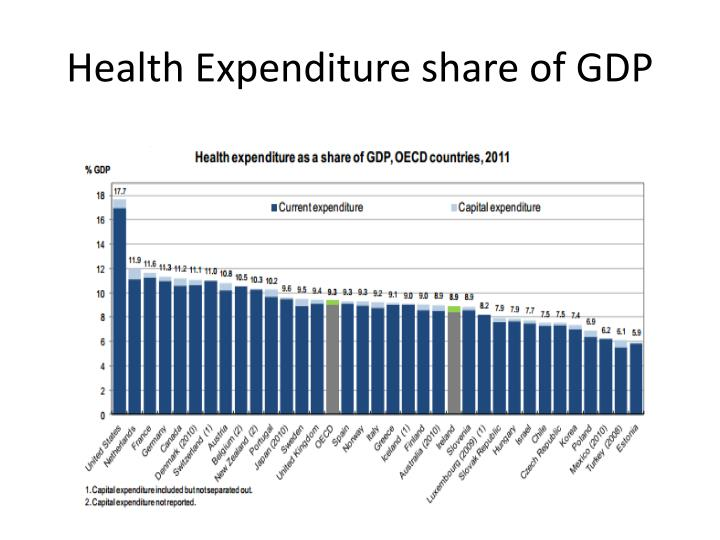 Health Expenditure share of GDP