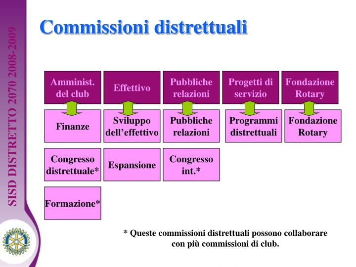 Commissioni distrettuali