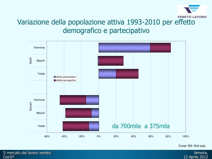 Variazione della popolazione attiva 1993-2010 per effetto demografico e partecipativo