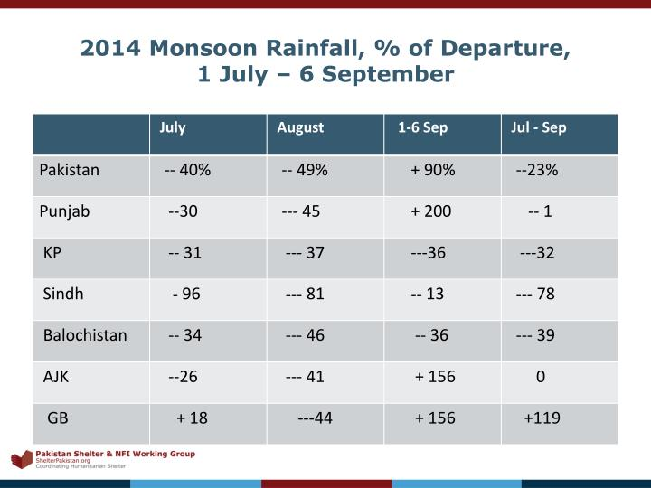 2014 Monsoon Rainfall, % of Departure,