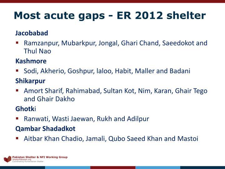 Most acute gaps - ER 2012 shelter