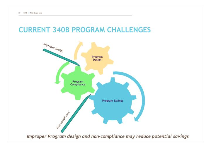 Current 340B program challenges