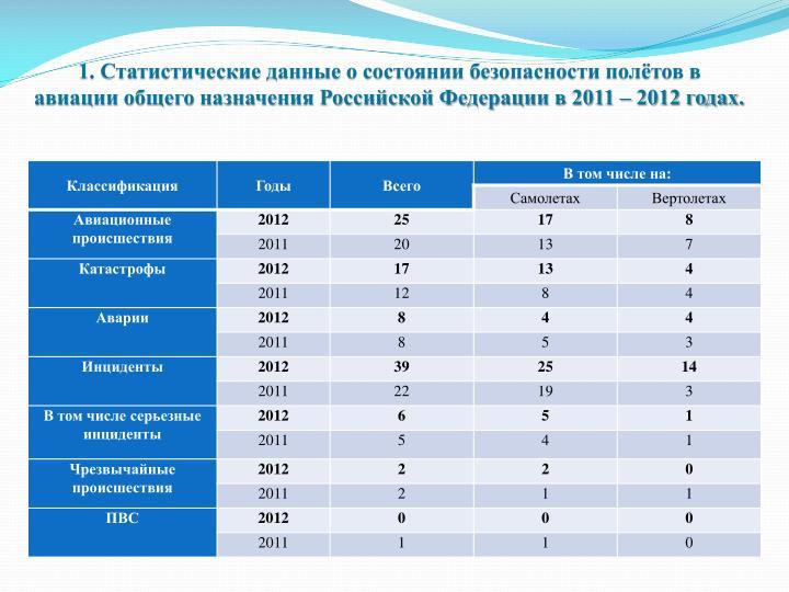 1. Статистические данные о состоянии безопасности полётов в авиации общего назначения Российской Федерации в 2011 – 2012 годах.